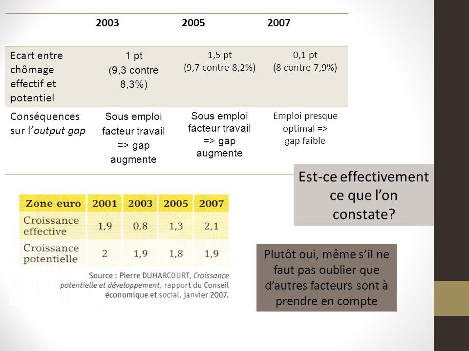 200320052007 Ecart entre chômage effectif et potentiel 1 pt (9,3 contre 8,3%) 1,5 pt (9,7 contre 8,2%) 0,1 pt (8 contre 7,9%) Conséquences sur loutput