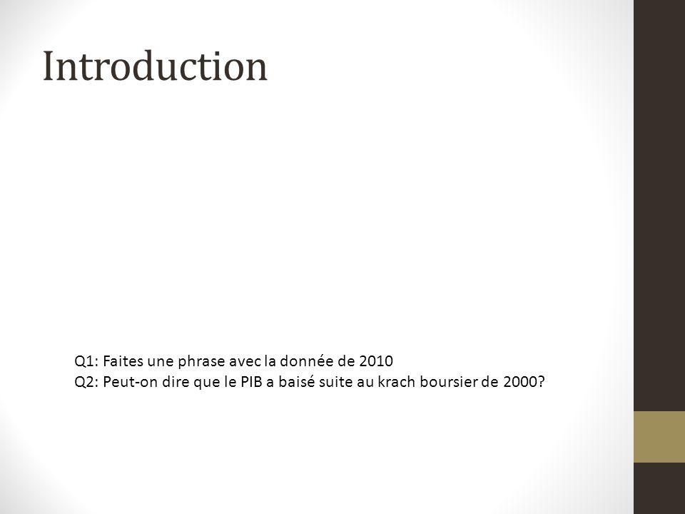 Introduction Q1: Faites une phrase avec la donnée de 2010 Q2: Peut-on dire que le PIB a baisé suite au krach boursier de 2000?