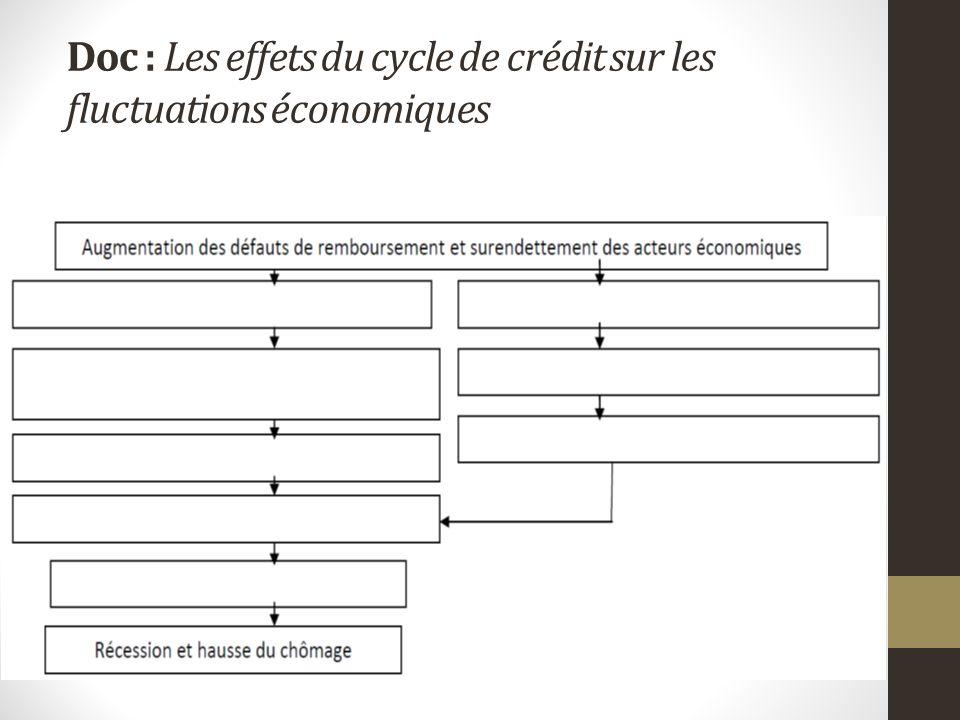Doc : Les effets du cycle de crédit sur les fluctuations économiques