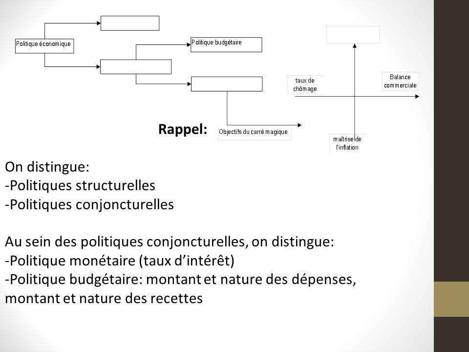 Rappel: On distingue: -Politiques structurelles -Politiques conjoncturelles Au sein des politiques conjoncturelles, on distingue: -Politique monétaire