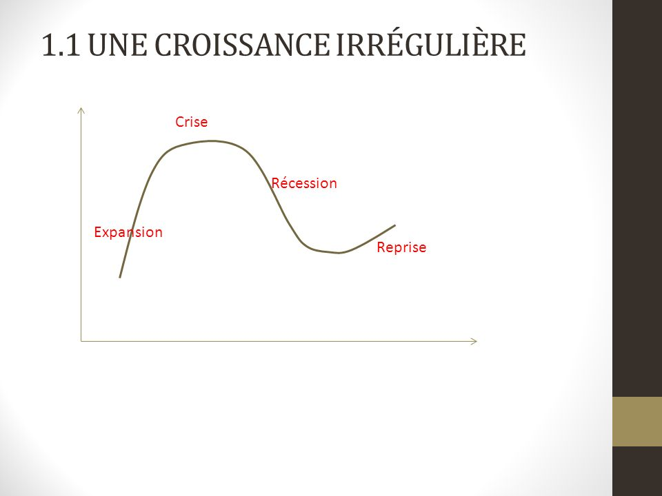 1.1 UNE CROISSANCE IRRÉGULIÈRE Expansion Reprise Récession Crise