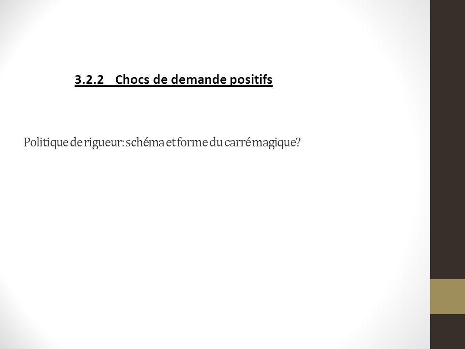 3.2.2Chocs de demande positifs Politique de rigueur: schéma et forme du carré magique?