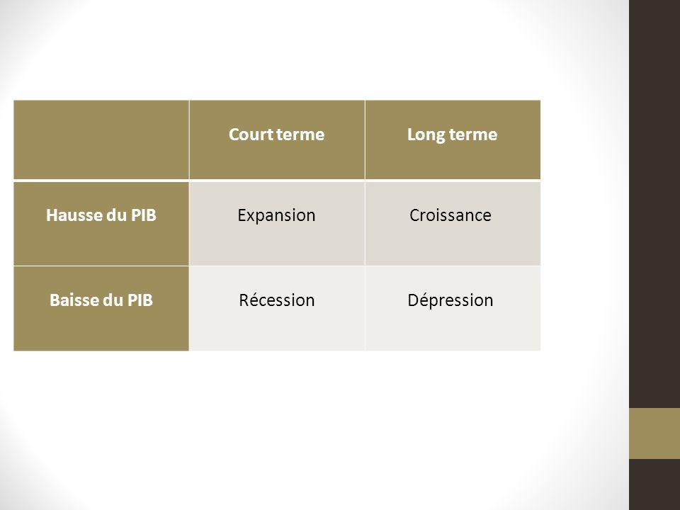 Court termeLong terme Hausse du PIB ExpansionCroissance Baisse du PIB RécessionDépression