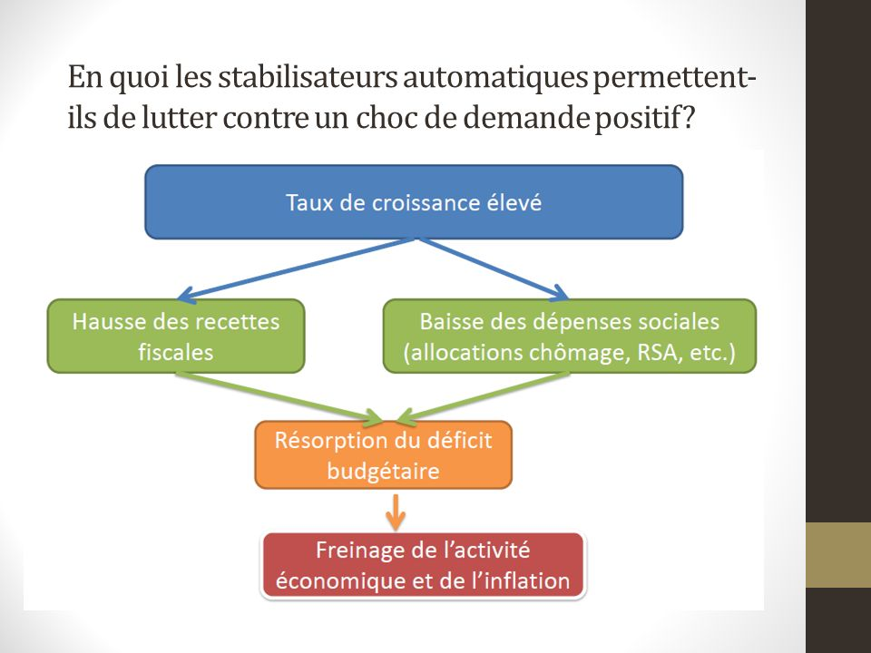 En quoi les stabilisateurs automatiques permettent- ils de lutter contre un choc de demande positif?