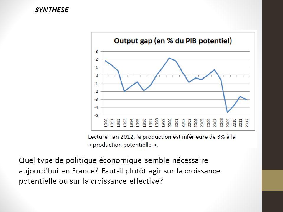 Quel type de politique économique semble nécessaire aujourdhui en France? Faut-il plutôt agir sur la croissance potentielle ou sur la croissance effec