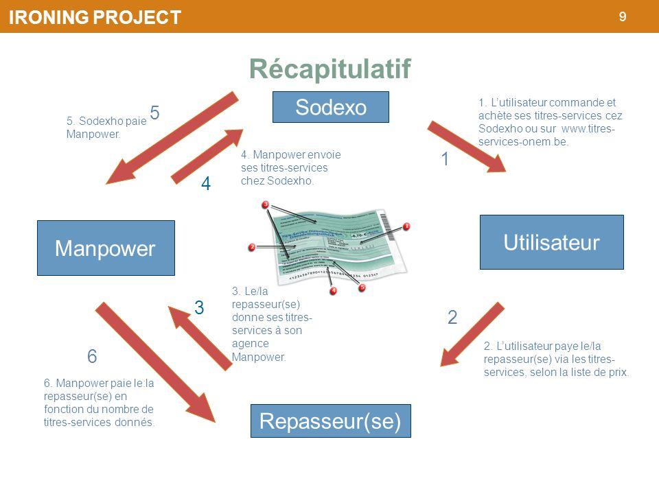 9 IRONING PROJECT Sodexo Repasseur(se) Manpower Utilisateur 1 2 3 4 1. Lutilisateur commande et achète ses titres-services cez Sodexho ou sur www.titr