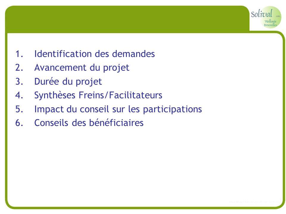 1.Identification des demandes 2.Avancement du projet 3.Durée du projet 4.Synthèses Freins/Facilitateurs 5.Impact du conseil sur les participations 6.C