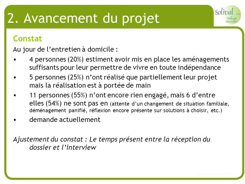 2. Avancement du projet Constat Au jour de lentretien à domicile : 4 personnes (20%) estiment avoir mis en place les aménagements suffisants pour leur