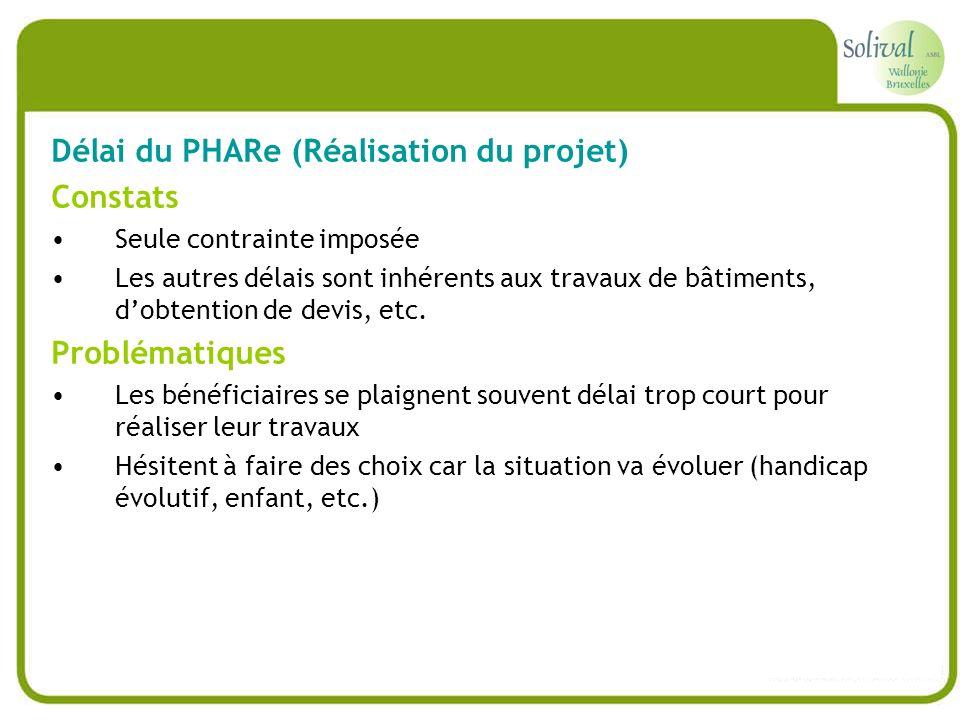 Délai du PHARe (Réalisation du projet) Constats Seule contrainte imposée Les autres délais sont inhérents aux travaux de bâtiments, dobtention de devi