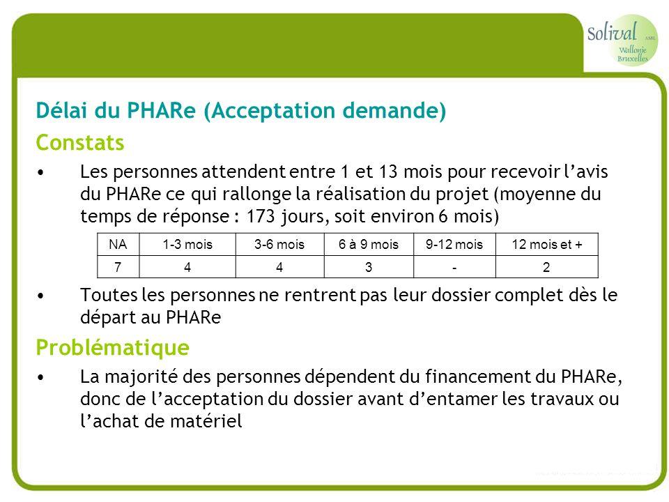 Délai du PHARe (Acceptation demande) Constats Les personnes attendent entre 1 et 13 mois pour recevoir lavis du PHARe ce qui rallonge la réalisation d