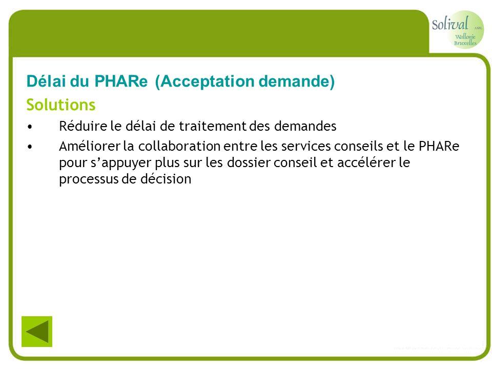 Délai du PHARe (Acceptation demande) Solutions Réduire le délai de traitement des demandes Améliorer la collaboration entre les services conseils et l