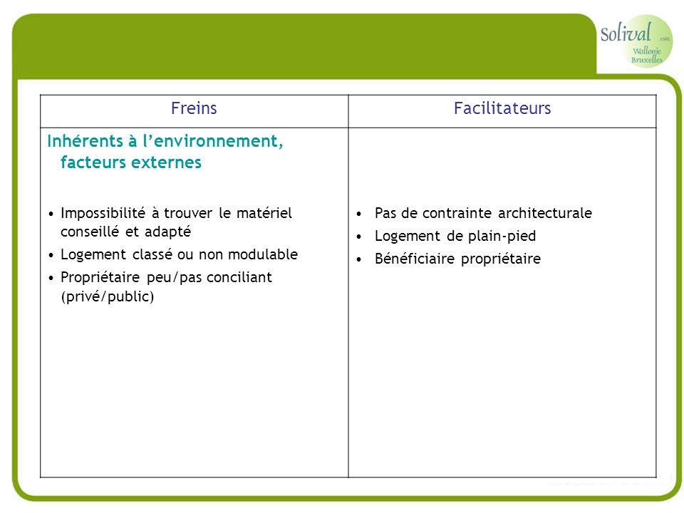 FreinsFacilitateurs Inhérents à lenvironnement, facteurs externes Impossibilité à trouver le matériel conseillé et adapté Logement classé ou non modul