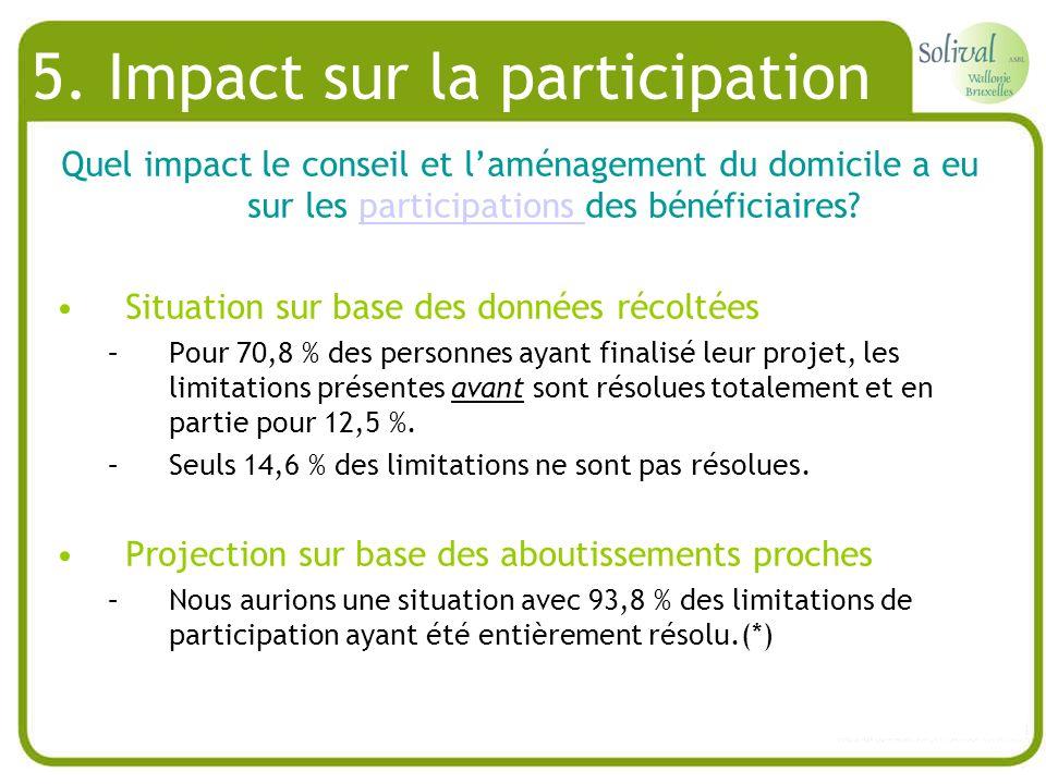 5. Impact sur la participation Quel impact le conseil et laménagement du domicile a eu sur les participations des bénéficiaires?participations Situati