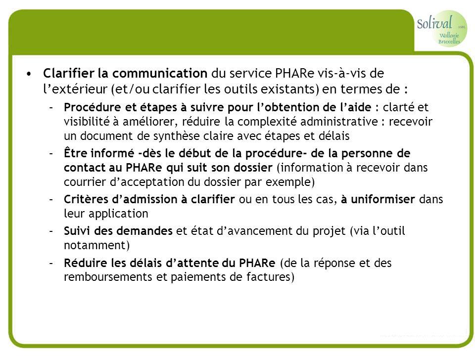 Clarifier la communication du service PHARe vis-à-vis de lextérieur (et/ou clarifier les outils existants) en termes de : –Procédure et étapes à suivr