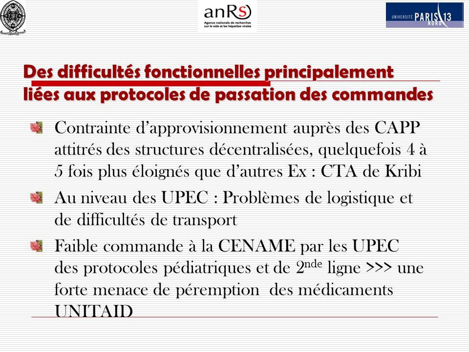 Des difficultés fonctionnelles principalement liées aux protocoles de passation des commandes Contrainte dapprovisionnement auprès des CAPP attitrés d