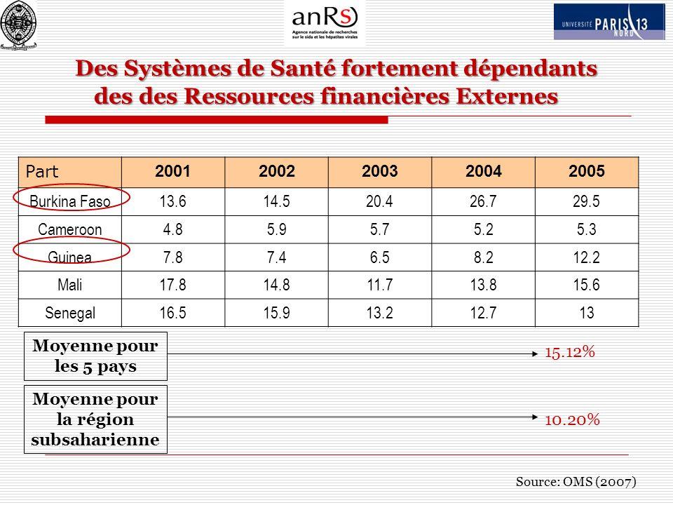 Des Systèmes de Santé fortement dépendants des des Ressources financières Externes Des Systèmes de Santé fortement dépendants des des Ressources finan