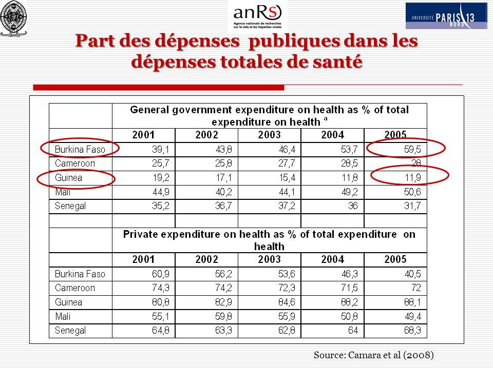 Part des dépenses publiques dans les dépenses totales de santé Source: Camara et al (2008)