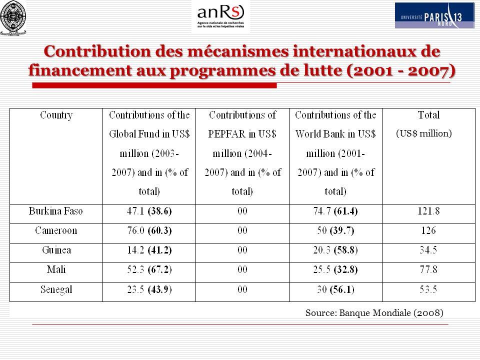 Contribution des mécanismes internationaux de financement aux programmes de lutte (2001 - 2007) (US$ million) Source: Banque Mondiale (2008)