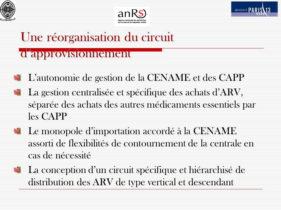 Une réorganisation du circuit dapprovisionnement Lautonomie de gestion de la CENAME et des CAPP La gestion centralisée et spécifique des achats dARV,