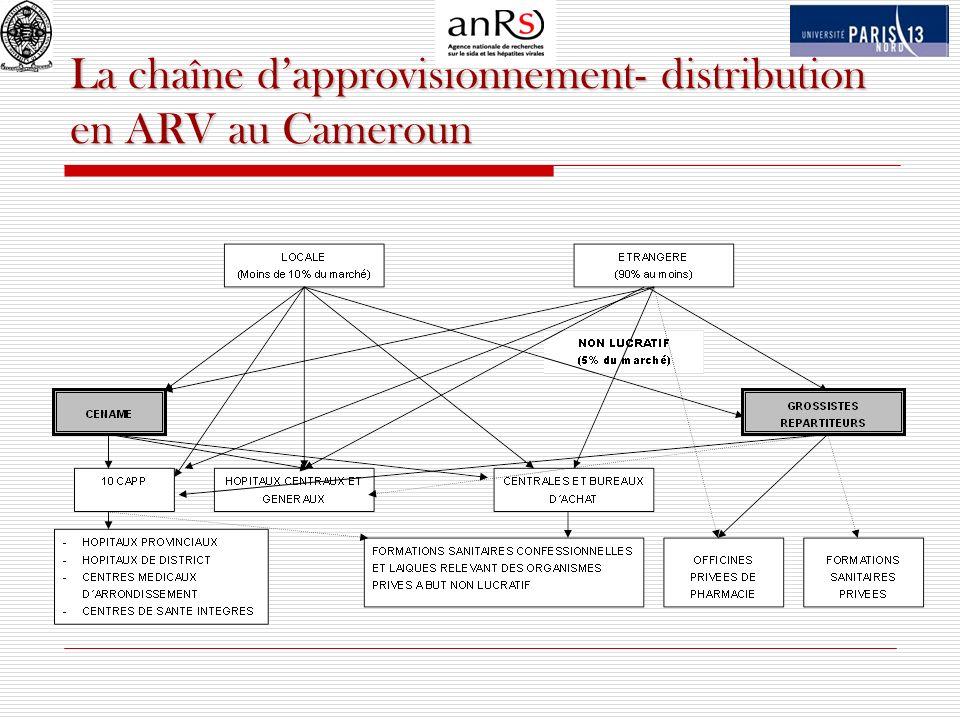 Une situation qui traduit un malaise certain et pose la question de la capacité de lEtat du Cameroun à supporter les charges financières liées à la politique de « Passage à léchelle » et de gratuité des médicaments, dans un contexte où la file active est sans cesse croissante Les conséquences des difficultés de remboursement