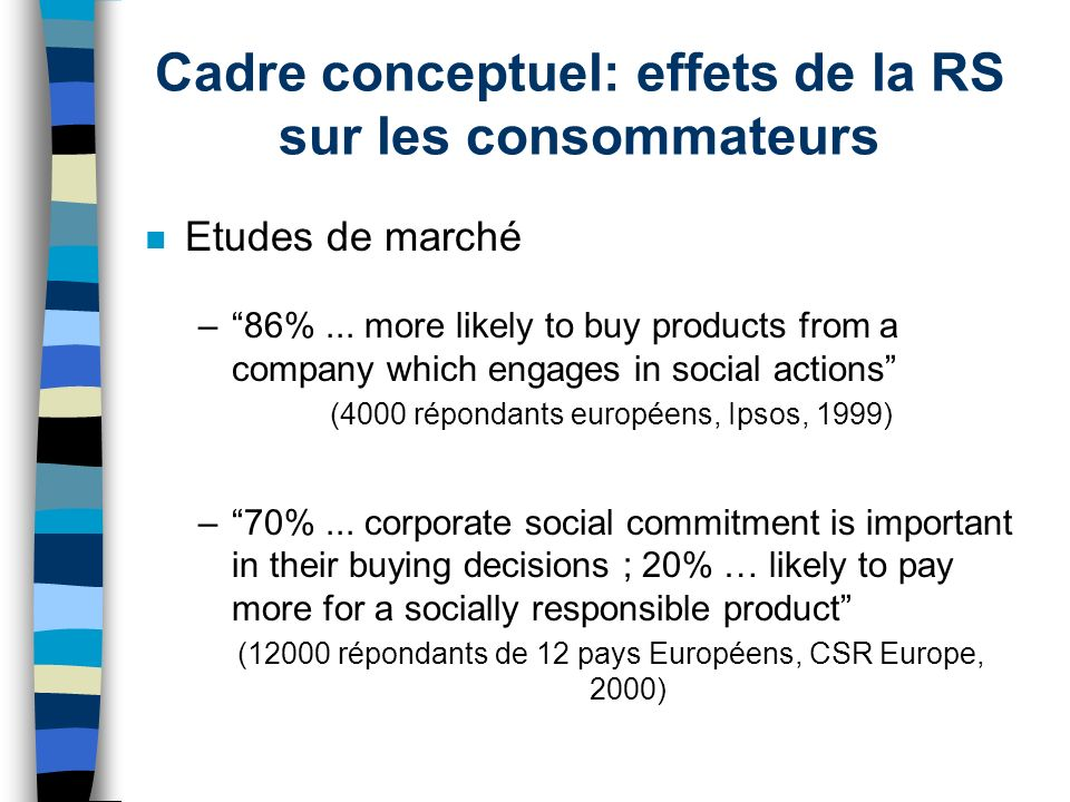 Cadre conceptuel: effets de la RS sur les consommateurs n Etudes de marché –86%... more likely to buy products from a company which engages in social