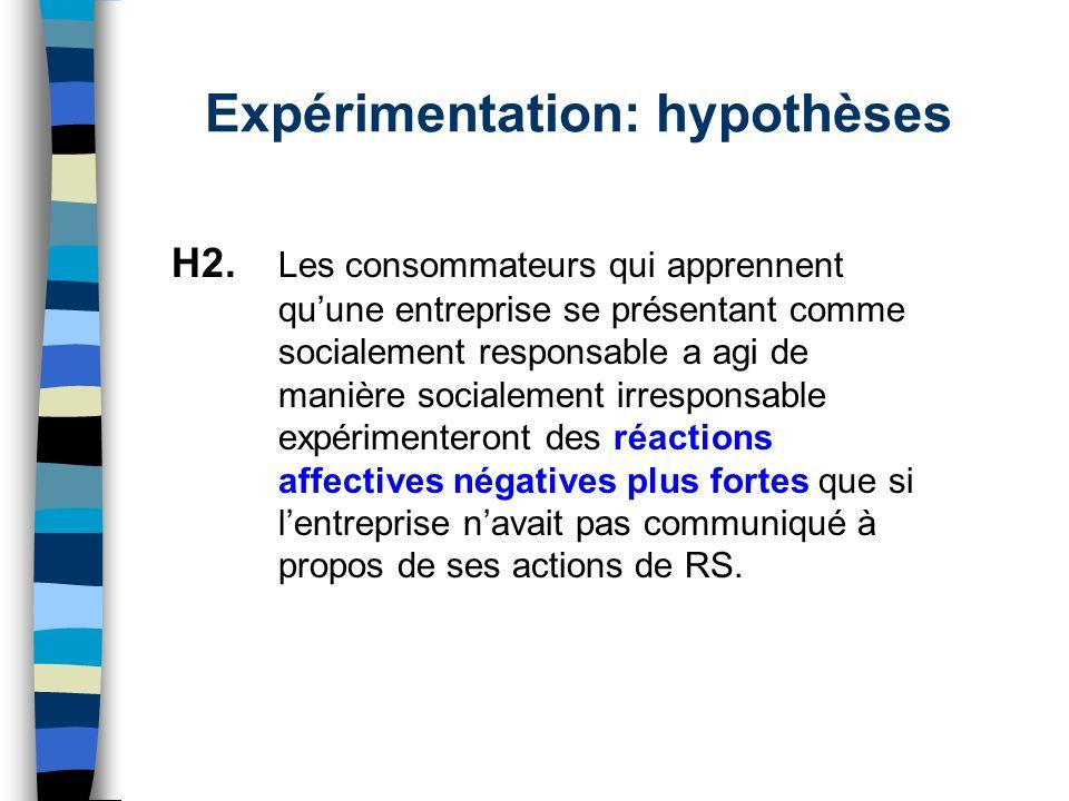 Expérimentation: hypothèses H2. Les consommateurs qui apprennent quune entreprise se présentant comme socialement responsable a agi de manière sociale