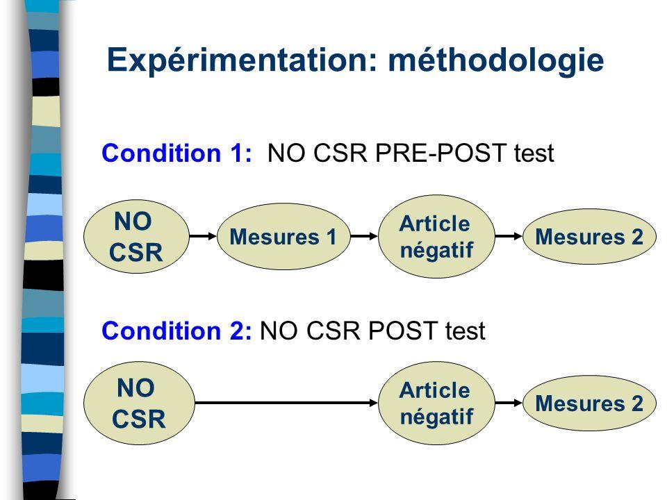Expérimentation: méthodologie NO CSR Mesures 1 Article négatif Mesures 2 NO CSR Article négatif Mesures 2 Condition 1: NO CSR PRE-POST test Condition