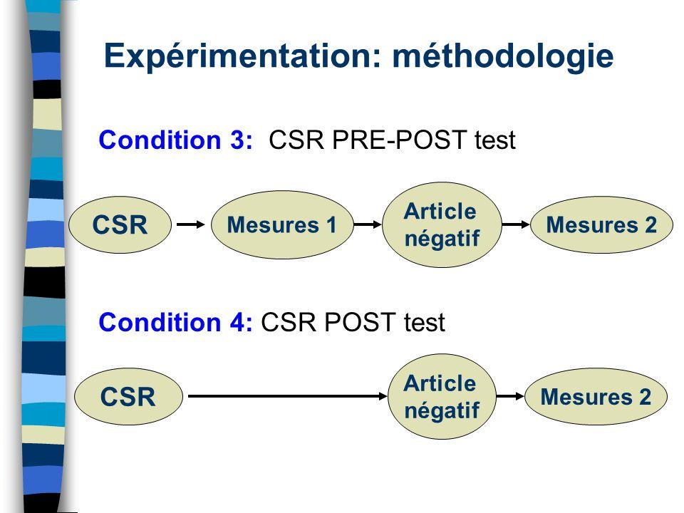 Expérimentation: méthodologie CSR Mesures 1 Article négatif Mesures 2 CSR Article négatif Mesures 2 Condition 3: CSR PRE-POST test Condition 4: CSR PO