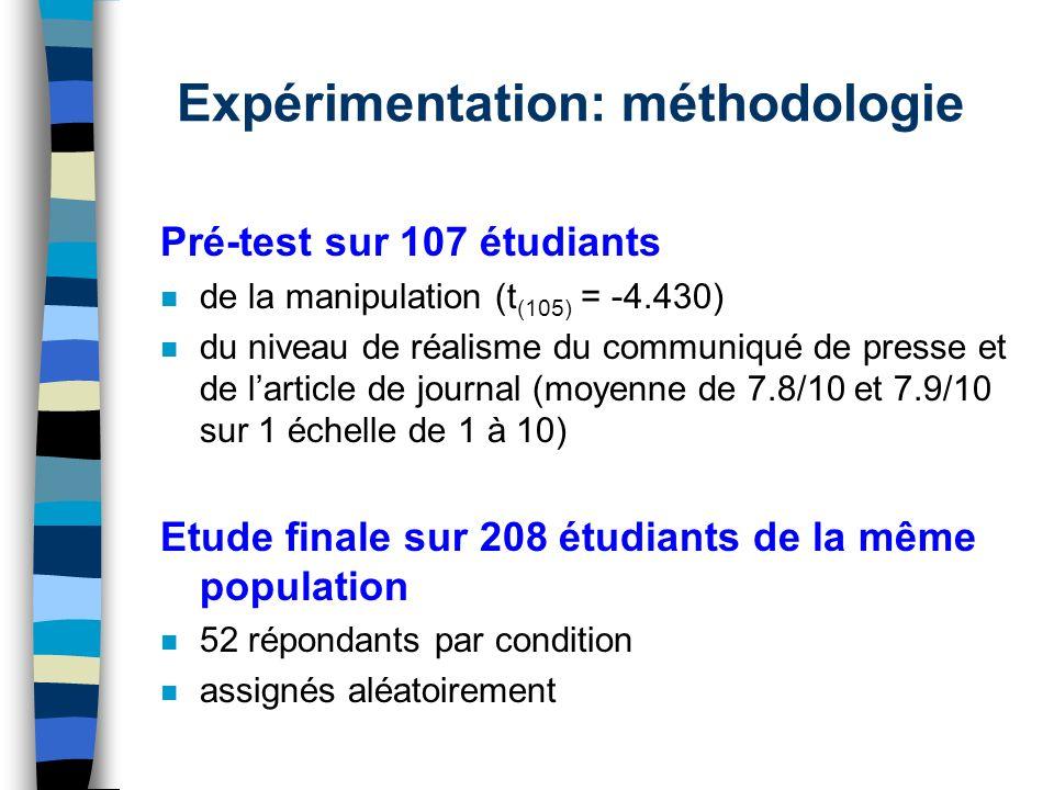 Expérimentation: méthodologie Pré-test sur 107 étudiants n de la manipulation (t (105) = -4.430) n du niveau de réalisme du communiqué de presse et de