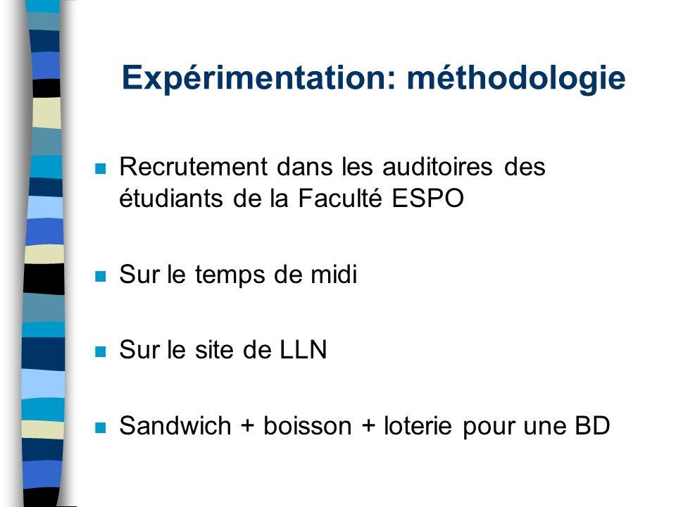 Expérimentation: méthodologie n Recrutement dans les auditoires des étudiants de la Faculté ESPO n Sur le temps de midi n Sur le site de LLN n Sandwic