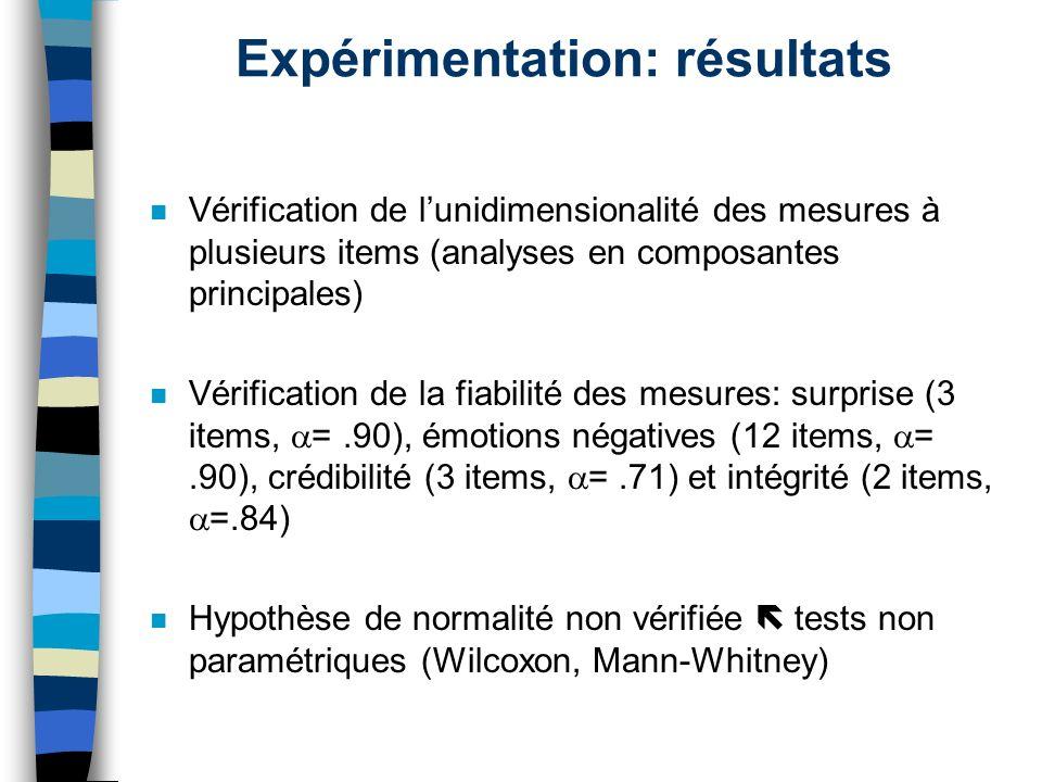 Expérimentation: résultats n Vérification de lunidimensionalité des mesures à plusieurs items (analyses en composantes principales) n Vérification de