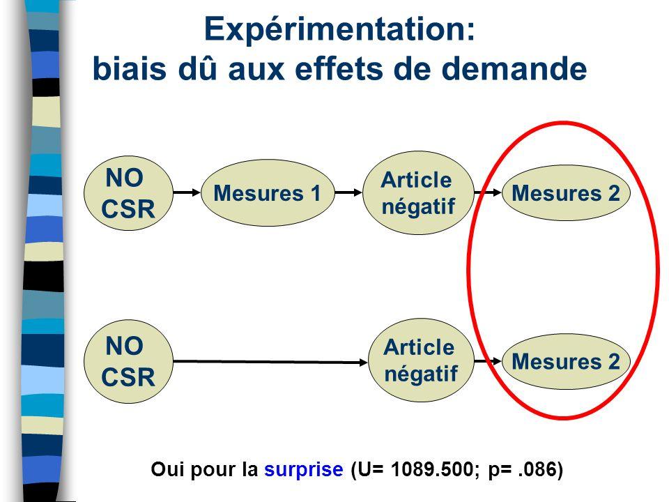 Expérimentation: biais dû aux effets de demande NO CSR Mesures 1 Article négatif Mesures 2 NO CSR Article négatif Mesures 2 Oui pour la surprise (U= 1