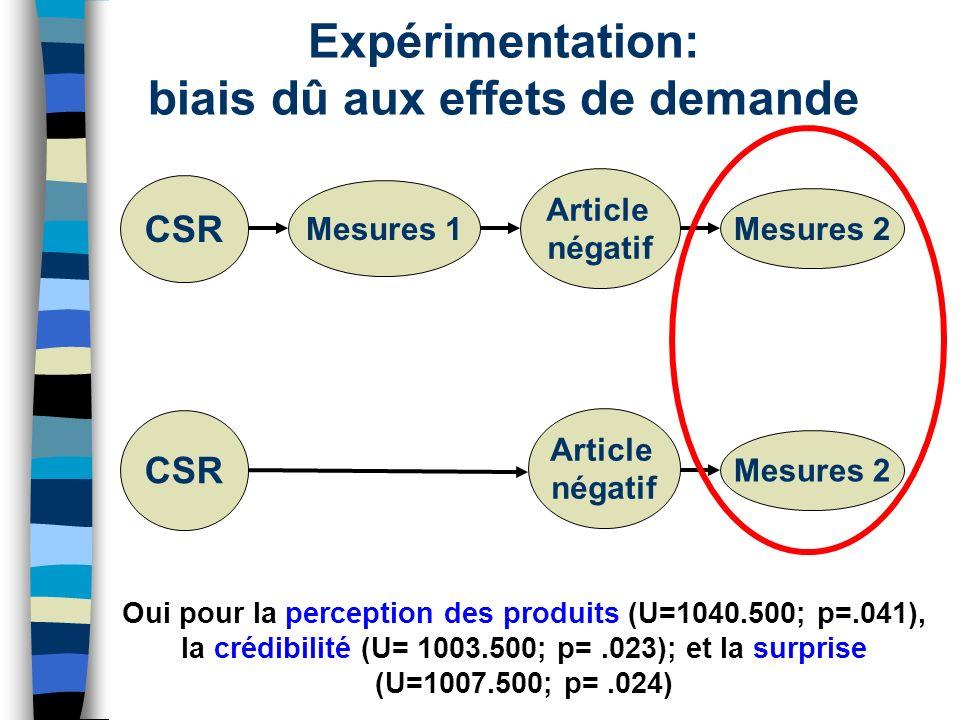 Expérimentation: biais dû aux effets de demande Oui pour la perception des produits (U=1040.500; p=.041), la crédibilité (U= 1003.500; p=.023); et la