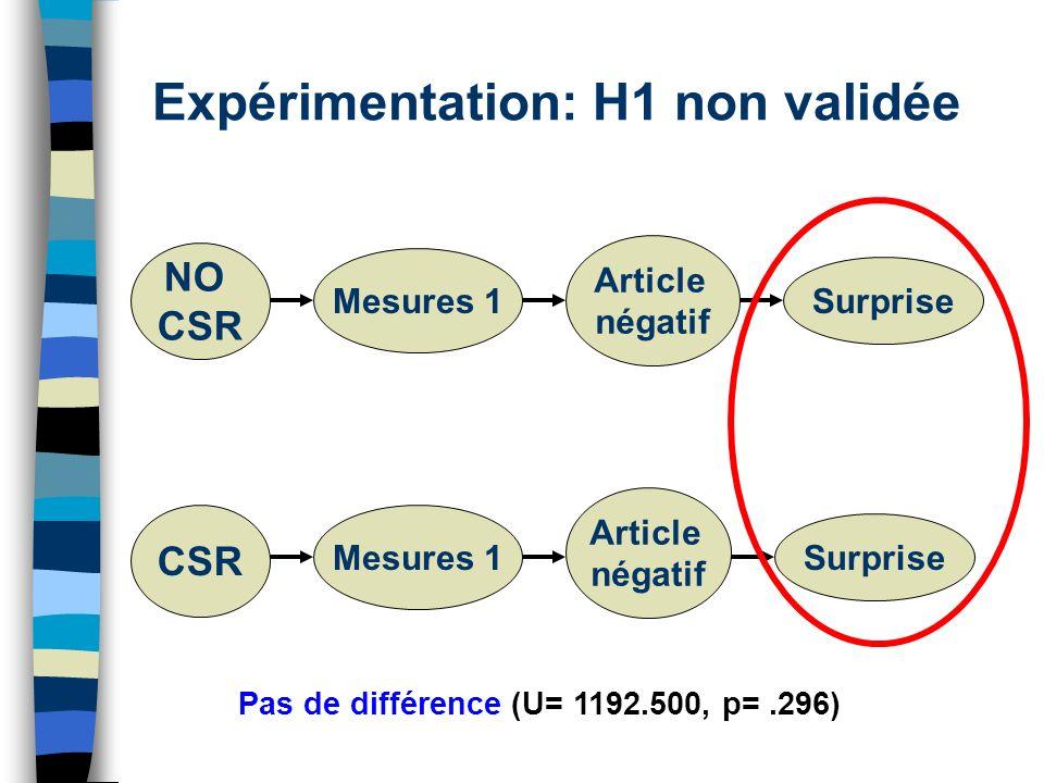Expérimentation: H1 non validée Pas de différence (U= 1192.500, p=.296) NO CSR Mesures 1 Article négatif Surprise CSR Article négatif Surprise Mesures