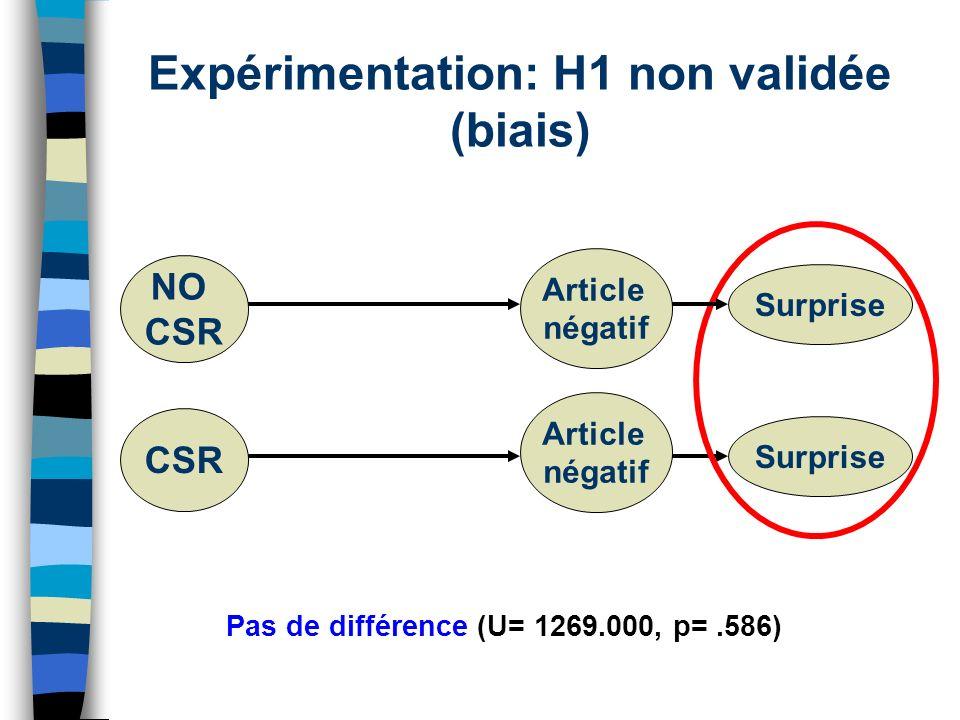 Expérimentation: H1 non validée (biais) Pas de différence (U= 1269.000, p=.586) NO CSR Article négatif Surprise CSR Article négatif Surprise
