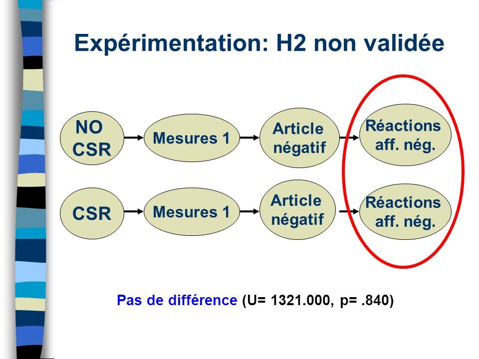 Expérimentation: H2 non validée Pas de différence (U= 1321.000, p=.840) NO CSR Mesures 1 Article négatif Réactions aff. nég. CSR Article négatif Réact