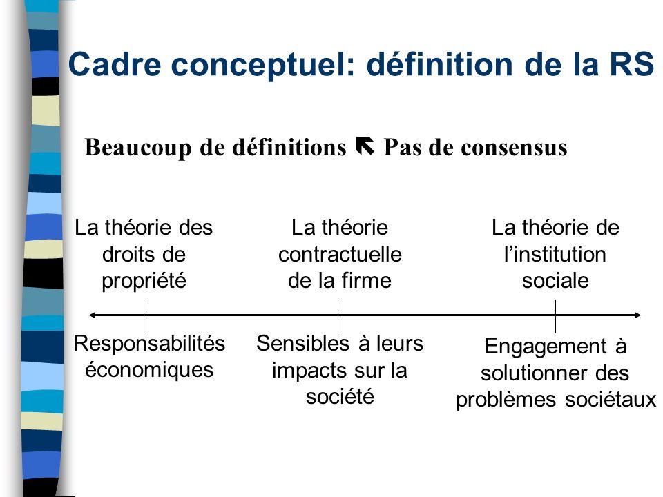 Cadre conceptuel: définition de la RS Beaucoup de définitions Pas de consensus Responsabilités économiques Engagement à solutionner des problèmes soci