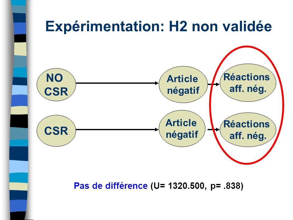 Expérimentation: H2 non validée Pas de différence (U= 1320.500, p=.838) NO CSR Article négatif Réactions aff. nég. CSR Article négatif Réactions aff.