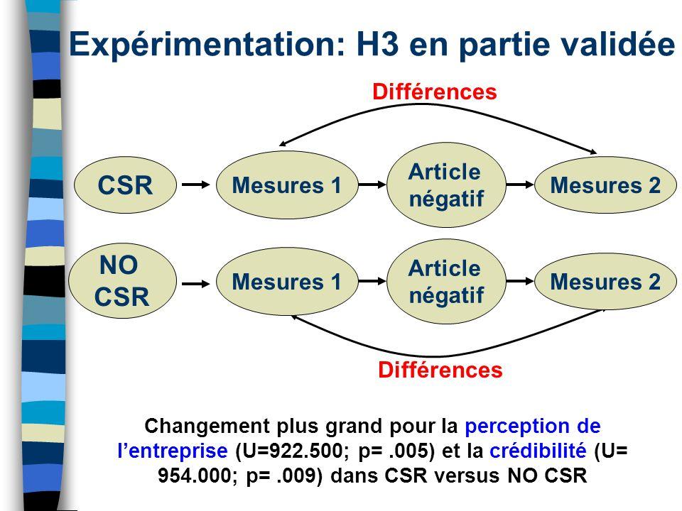 Expérimentation: H3 en partie validée Changement plus grand pour la perception de lentreprise (U=922.500; p=.005) et la crédibilité (U= 954.000; p=.00