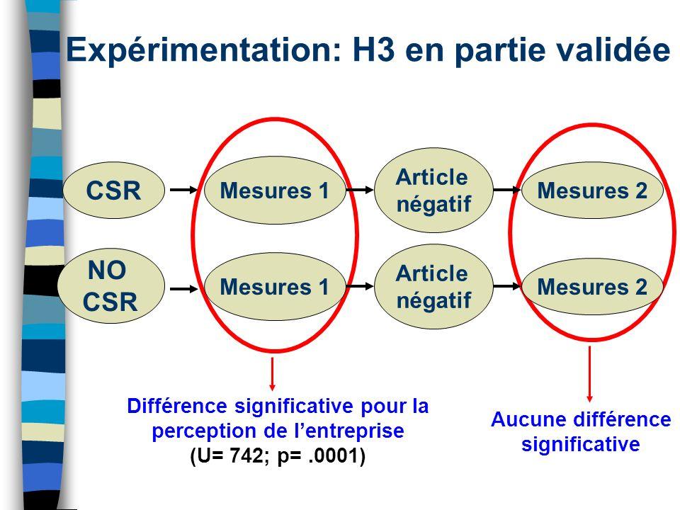 Expérimentation: H3 en partie validée Différence significative pour la perception de lentreprise (U= 742; p=.0001) Aucune différence significative CSR