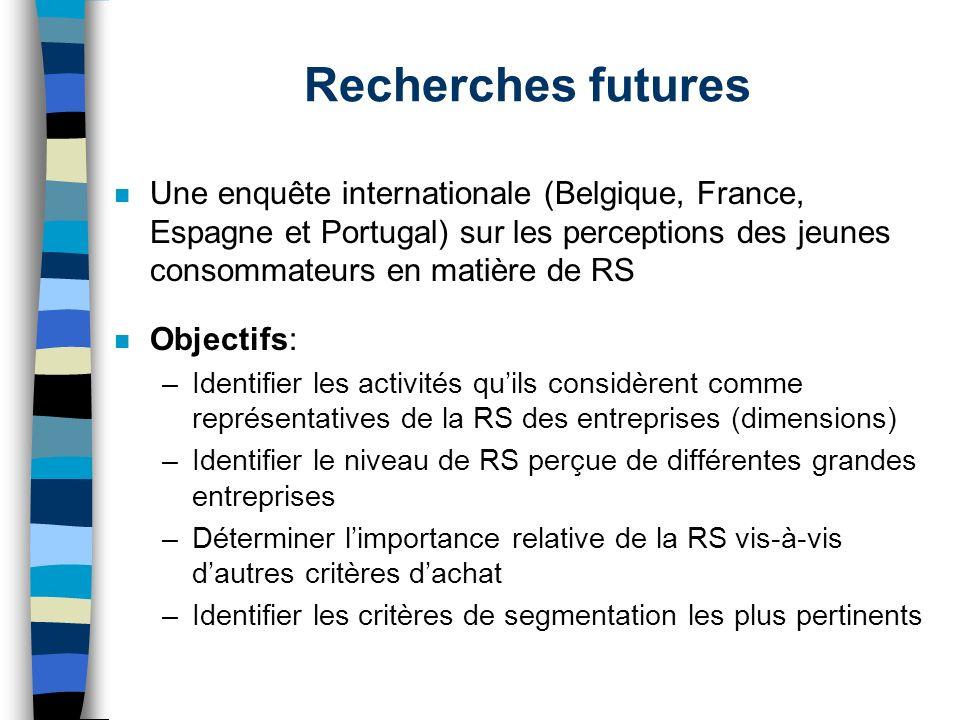 Recherches futures n Une enquête internationale (Belgique, France, Espagne et Portugal) sur les perceptions des jeunes consommateurs en matière de RS