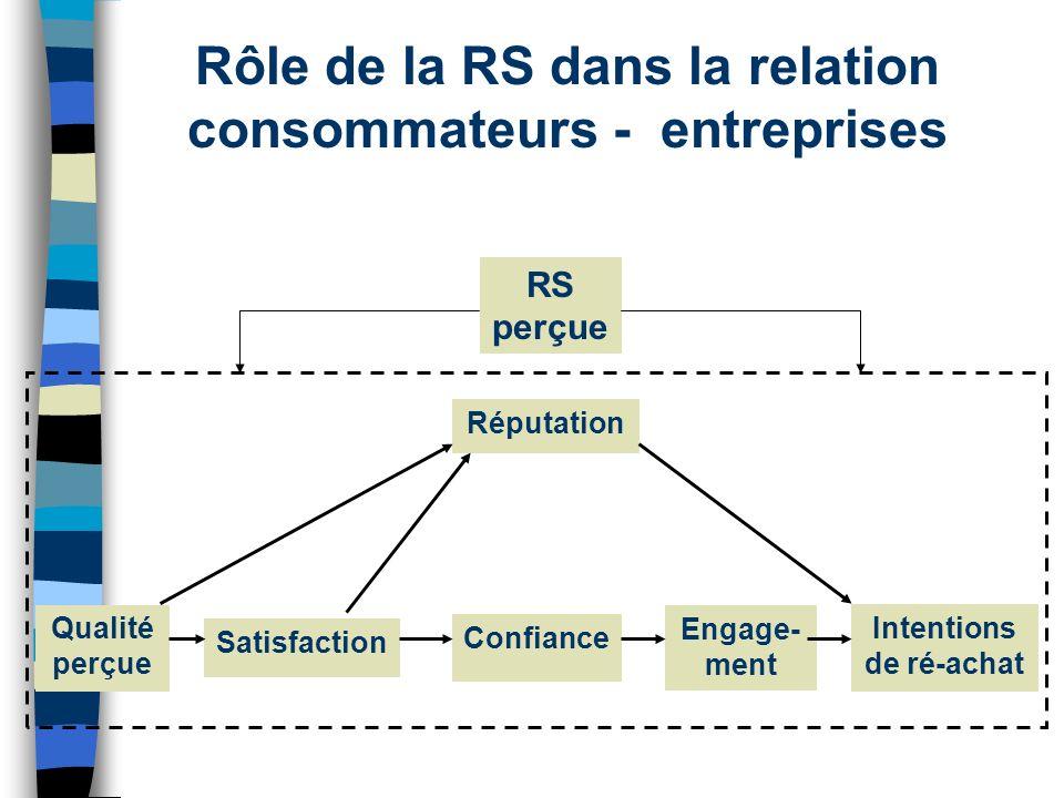 Qualité perçue Satisfaction Réputation Engage- ment Confiance Intentions de ré-achat RS perçue Rôle de la RS dans la relation consommateurs - entrepri