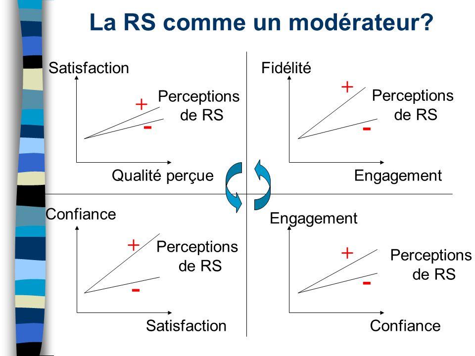 Satisfaction Qualité perçue Perceptions de RS Fidélité Engagement Confiance Satisfaction Engagement Confiance + - La RS comme un modérateur? Perceptio