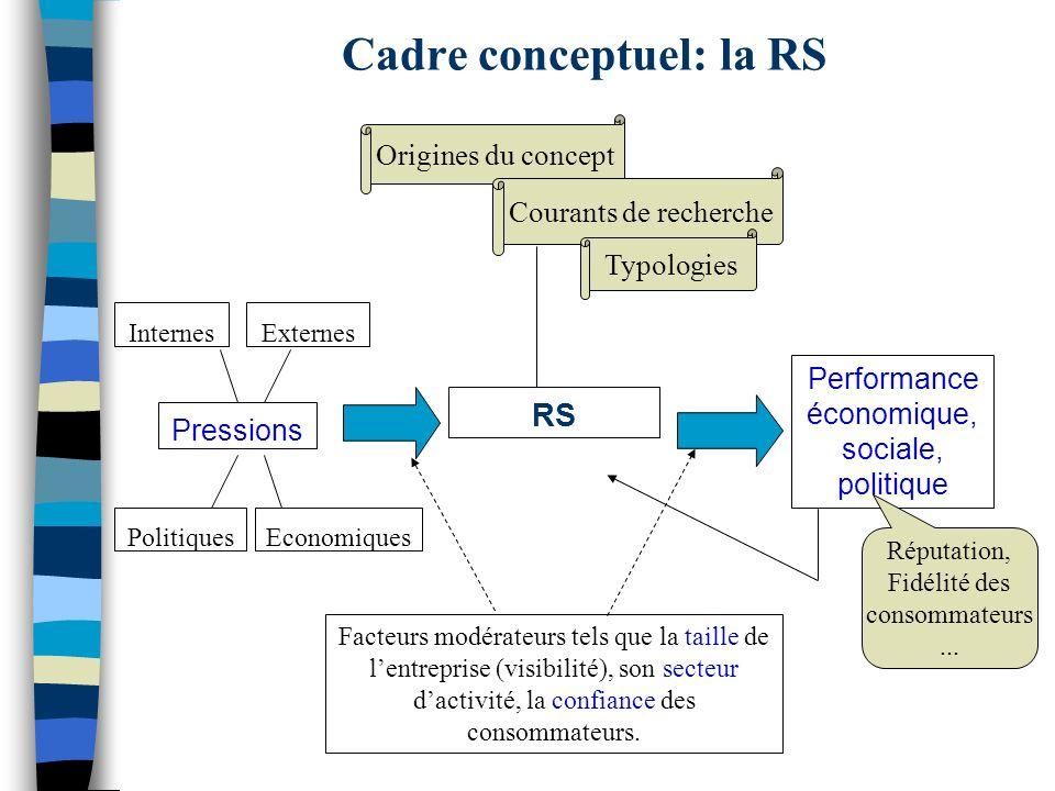 Cadre conceptuel: la RS Origines du concept Courants de recherche Typologies RS Pressions Performance économique, sociale, politique PolitiquesEconomi