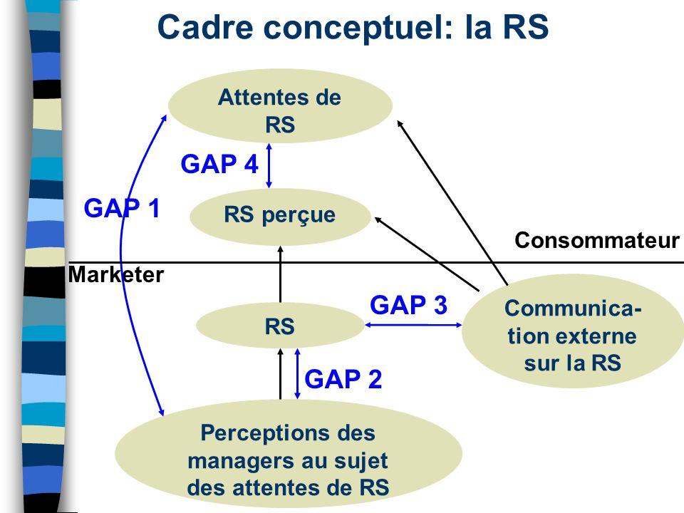 Cadre conceptuel: la RS Attentes de RS RS perçue RS Perceptions des managers au sujet des attentes de RS Communica- tion externe sur la RS Consommateu