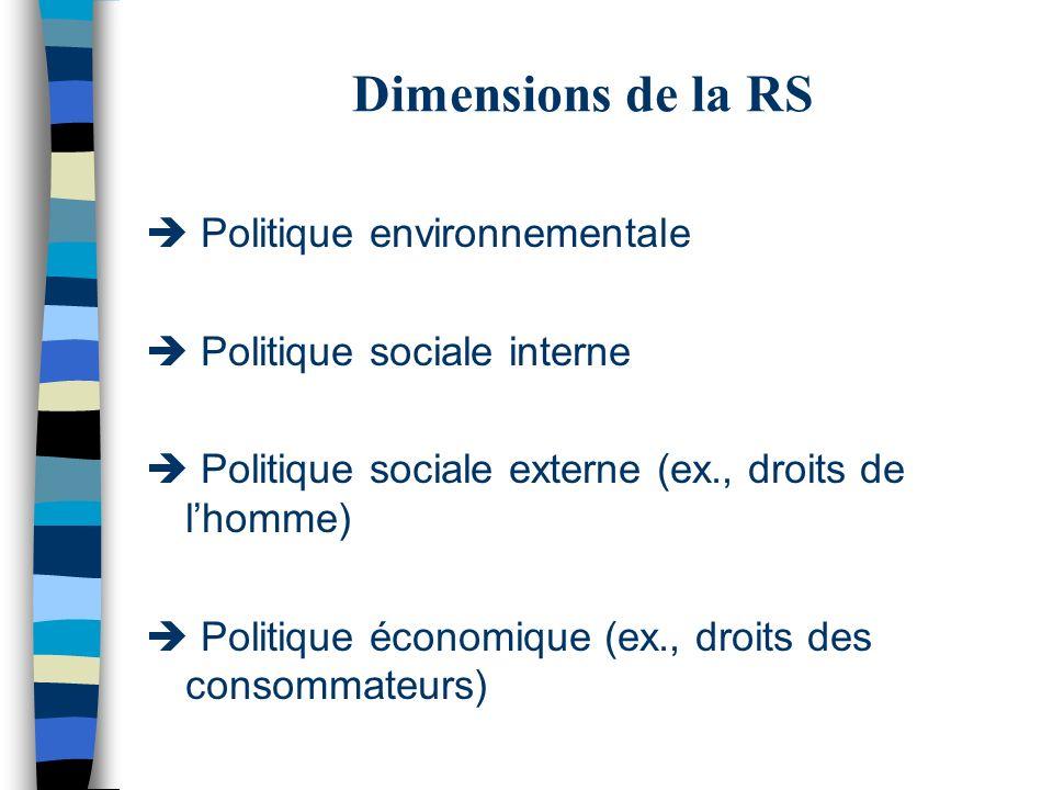 Dimensions de la RS Politique environnementale Politique sociale interne Politique sociale externe (ex., droits de lhomme) Politique économique (ex.,