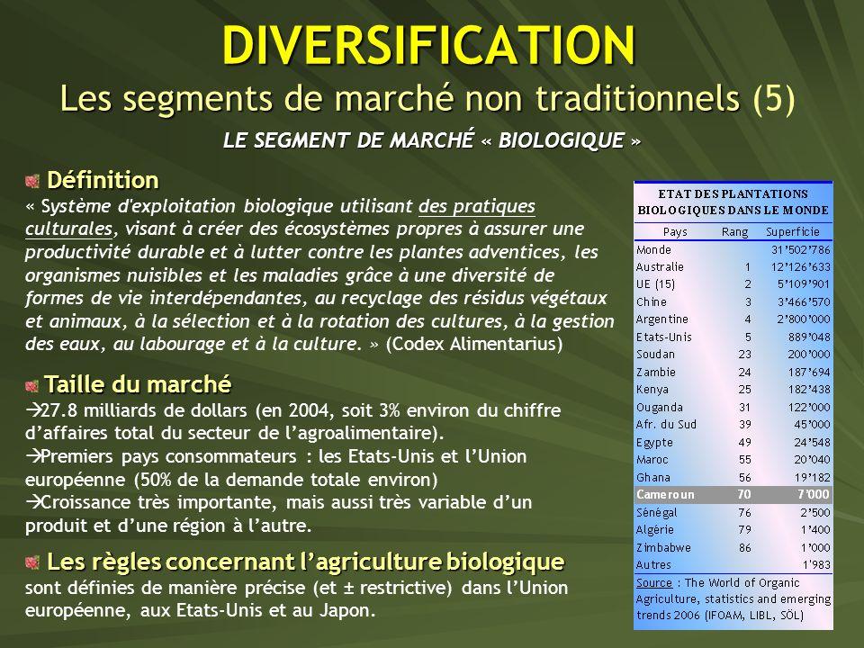 DIVERSIFICATION Les segments de marché non traditionnels DIVERSIFICATION Les segments de marché non traditionnels (5) LE SEGMENT DE MARCHÉ « BIOLOGIQUE » Taille du marché 27.8 milliards de dollars (en 2004, soit 3% environ du chiffre daffaires total du secteur de lagroalimentaire).