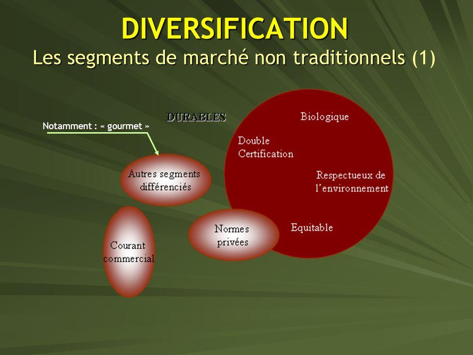 DIVERSIFICATION Les segments de marché non traditionnels DIVERSIFICATION Les segments de marché non traditionnels (1) Notamment : « gourmet »