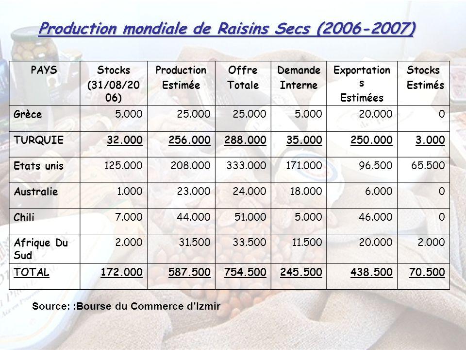 Production mondiale de Raisins Secs (2006-2007) PAYSStocks (31/08/20 06) Production Estimée Offre Totale Demande Interne Exportation s Estimées Stocks Estimés Grèce5.00025.000 5.00020.0000 TURQUIE32.000256.000288.00035.000250.0003.000 Etats unis125.000208.000333.000171.00096.50065.500 Australie1.00023.00024.00018.0006.0000 Chili7.00044.00051.0005.00046.0000 Afrique Du Sud 2.00031.50033.50011.50020.0002.000 TOTAL172.000587.500754.500245.500438.50070.500 Source : :Bourse du Commerce dIzmir