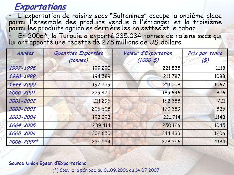 Exportations L exportation de raisins secs Sultanines occupe la onzième place parmi l ensemble des produits vendus à l étranger et la troisième parmi les produits agricoles derrière les noisettes et le tabac.